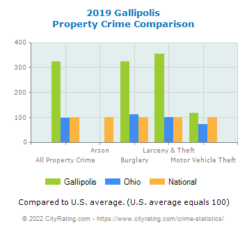 Gallipolis Property Crime vs. State and National Comparison