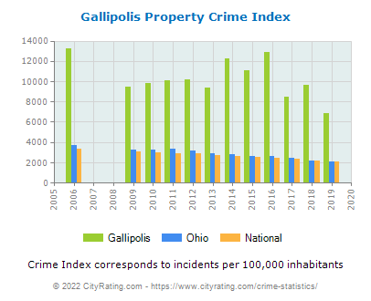 Gallipolis Property Crime vs. State and National Per Capita