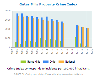 Gates Mills Property Crime vs. State and National Per Capita