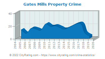 Gates Mills Property Crime