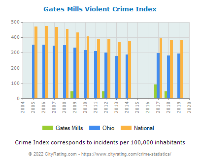 Gates Mills Violent Crime vs. State and National Per Capita