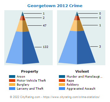 Georgetown Crime 2012