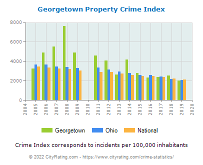Georgetown Property Crime vs. State and National Per Capita