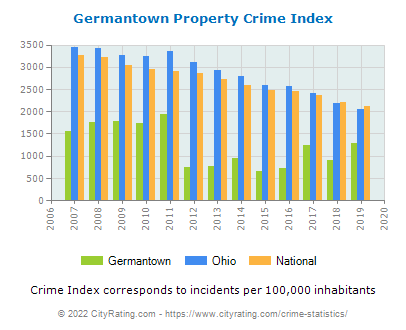 Germantown Property Crime vs. State and National Per Capita