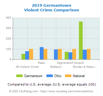 Germantown Violent Crime vs. State and National Comparison