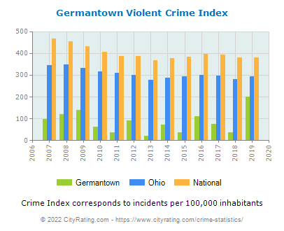 Germantown Violent Crime vs. State and National Per Capita