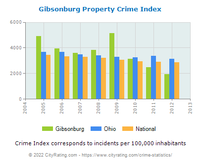 Gibsonburg Property Crime vs. State and National Per Capita