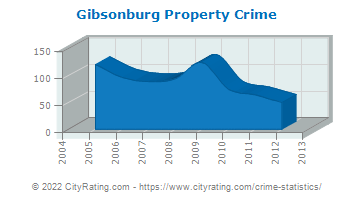 Gibsonburg Property Crime