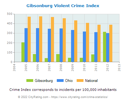 Gibsonburg Violent Crime vs. State and National Per Capita
