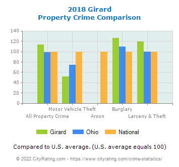 Girard Property Crime vs. State and National Comparison