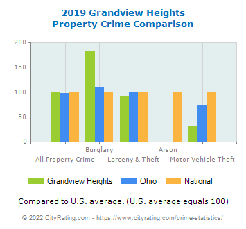 Grandview Heights Property Crime vs. State and National Comparison