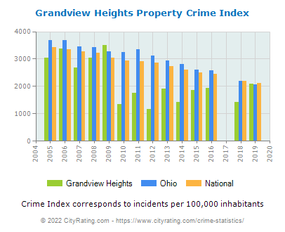 Grandview Heights Property Crime vs. State and National Per Capita