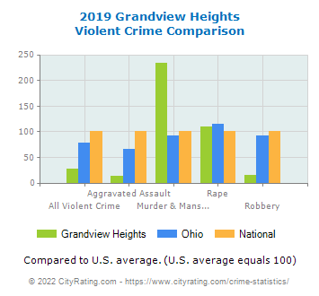 Grandview Heights Violent Crime vs. State and National Comparison