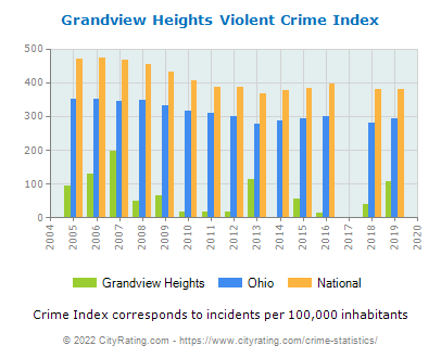 Grandview Heights Violent Crime vs. State and National Per Capita