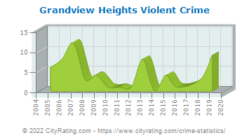 Grandview Heights Violent Crime