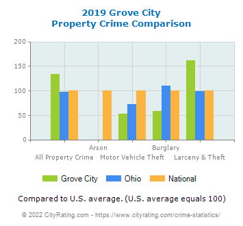 Grove City Property Crime vs. State and National Comparison