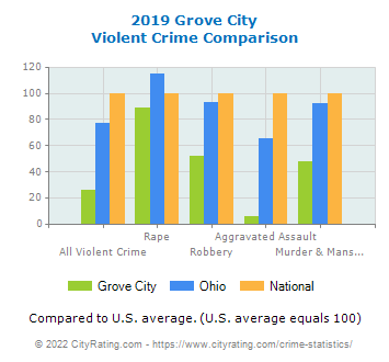 Grove City Violent Crime vs. State and National Comparison