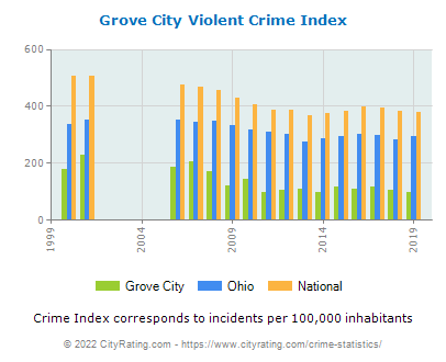 Grove City Violent Crime vs. State and National Per Capita
