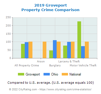Groveport Property Crime vs. State and National Comparison