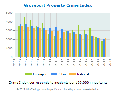 Groveport Property Crime vs. State and National Per Capita