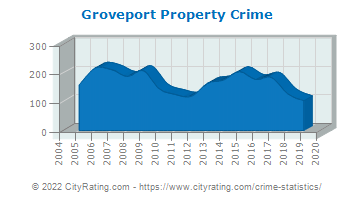 Groveport Property Crime