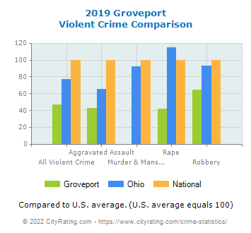 Groveport Violent Crime vs. State and National Comparison