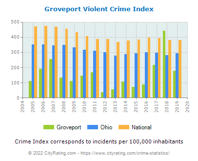 Groveport Violent Crime vs. State and National Per Capita