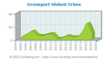Groveport Violent Crime