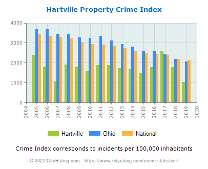 Hartville Property Crime vs. State and National Per Capita