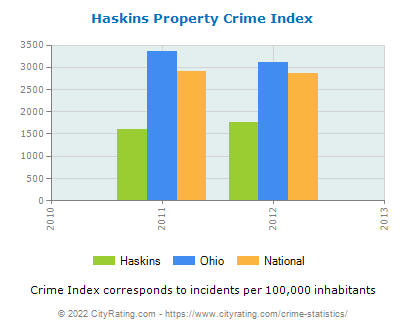 Haskins Property Crime vs. State and National Per Capita