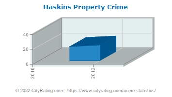 Haskins Property Crime