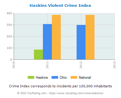 Haskins Violent Crime vs. State and National Per Capita
