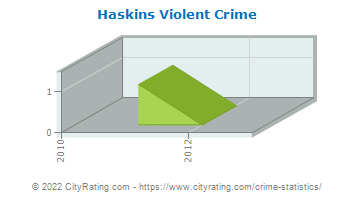 Haskins Violent Crime