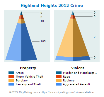 Highland Heights Crime 2012