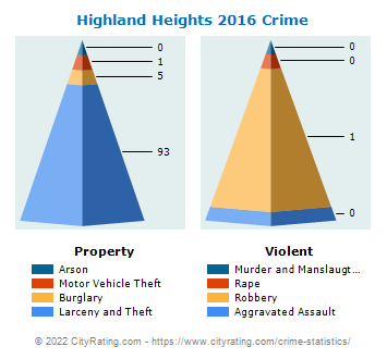 Highland Heights Crime 2016