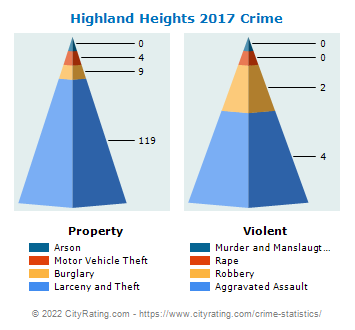 Highland Heights Crime 2017