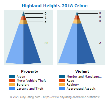 Highland Heights Crime 2018