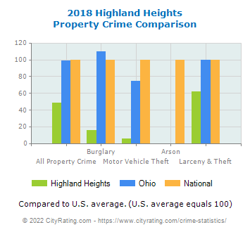 Highland Heights Property Crime vs. State and National Comparison