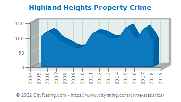 Highland Heights Property Crime