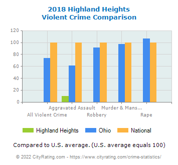 Highland Heights Violent Crime vs. State and National Comparison