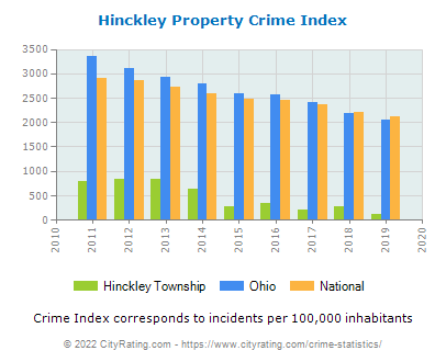 Hinckley Township Property Crime vs. State and National Per Capita