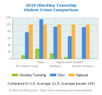 Hinckley Township Violent Crime vs. State and National Comparison