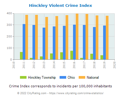 Hinckley Township Violent Crime vs. State and National Per Capita