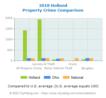 Holland Property Crime vs. State and National Comparison