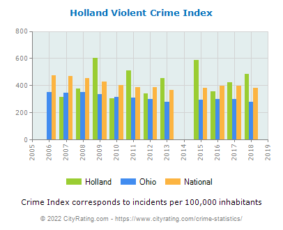 Holland Violent Crime vs. State and National Per Capita