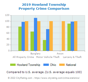 Howland Township Property Crime vs. State and National Comparison