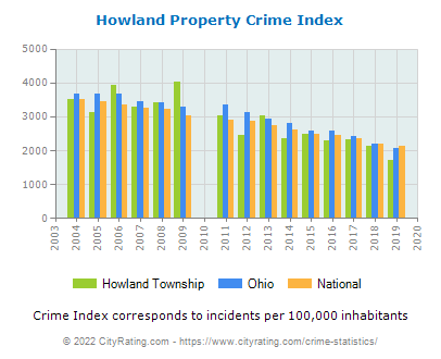 Howland Township Property Crime vs. State and National Per Capita
