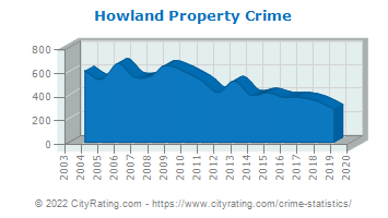 Howland Township Property Crime