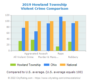 Howland Township Violent Crime vs. State and National Comparison