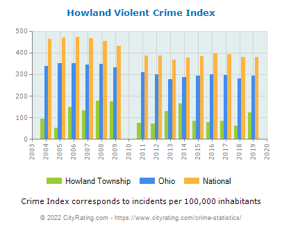 Howland Township Violent Crime vs. State and National Per Capita